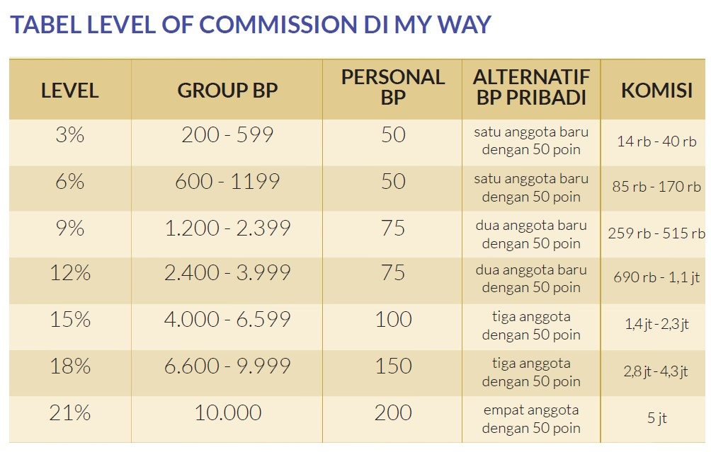 Level Of Commission My Way Indonesia